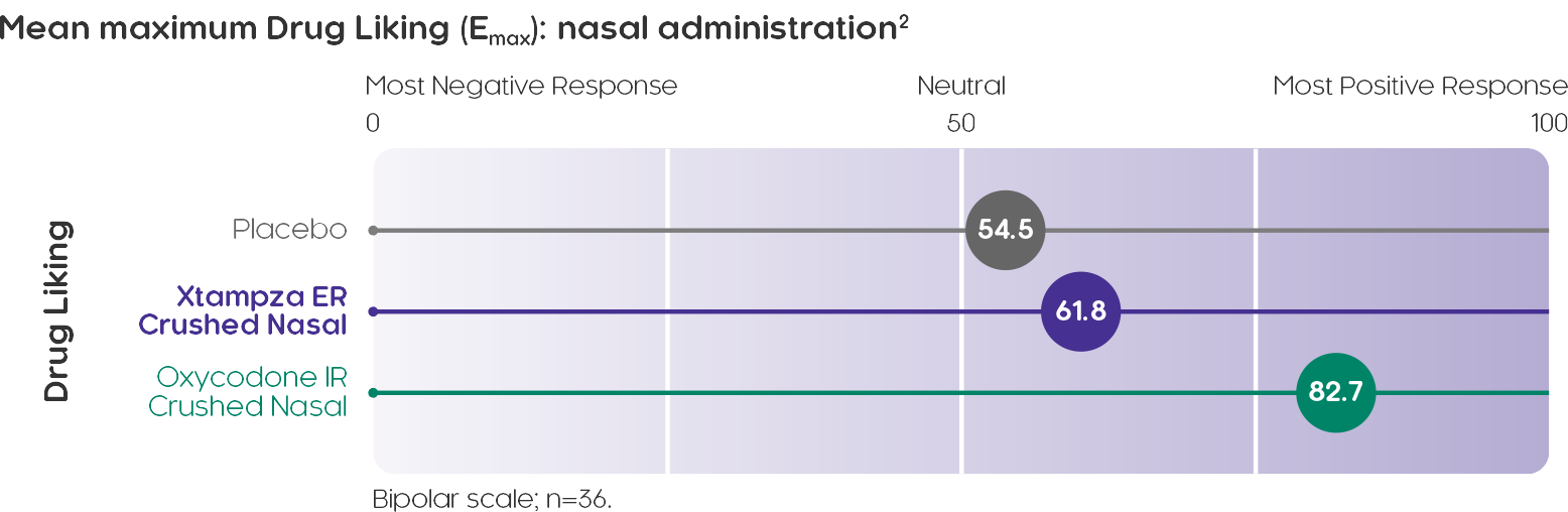 Mean maximum Drug Liking (Emax): nasal administration²