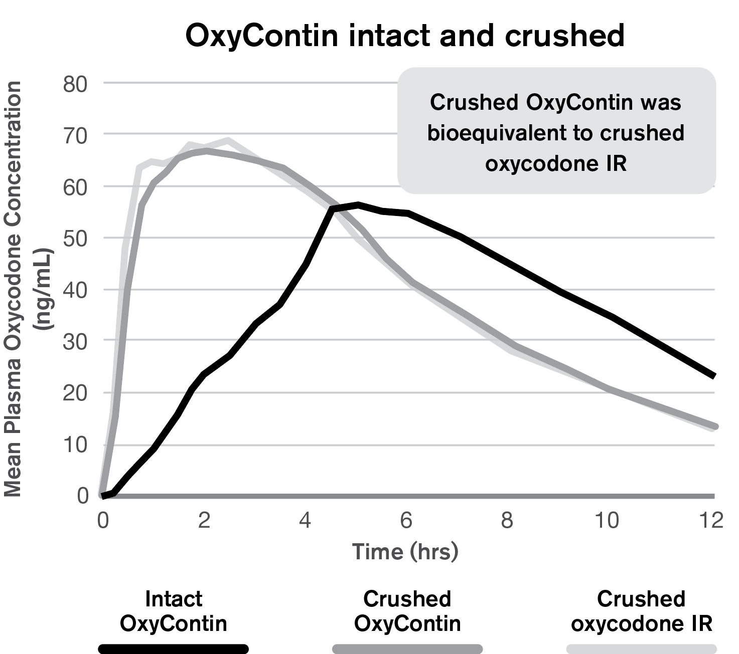 Oxycontin ER intact and crushed